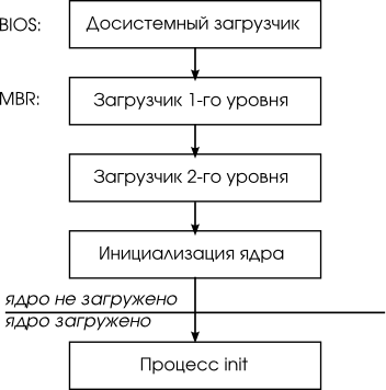 """Рисунок 6.1,  """"Этапы загрузки ОС UNIX """"). загрузчик.  Как правило, сразу после..."""